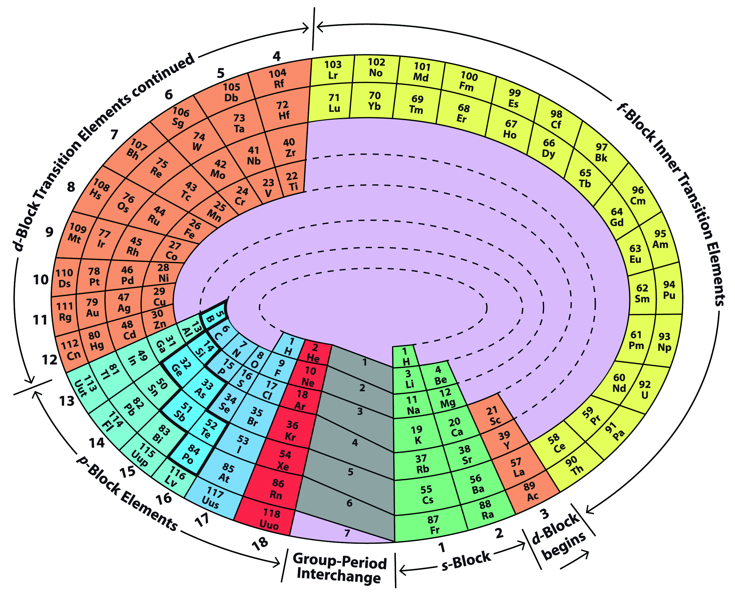 Periodic table who invented it image collections periodic table about us 3d periodic table highlights of the invention the three dimensional periodic table gamestrikefo image gamestrikefo Image collections
